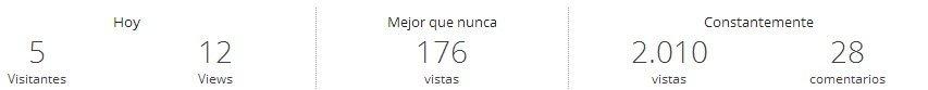 Estadísticas blog - más de 2.000