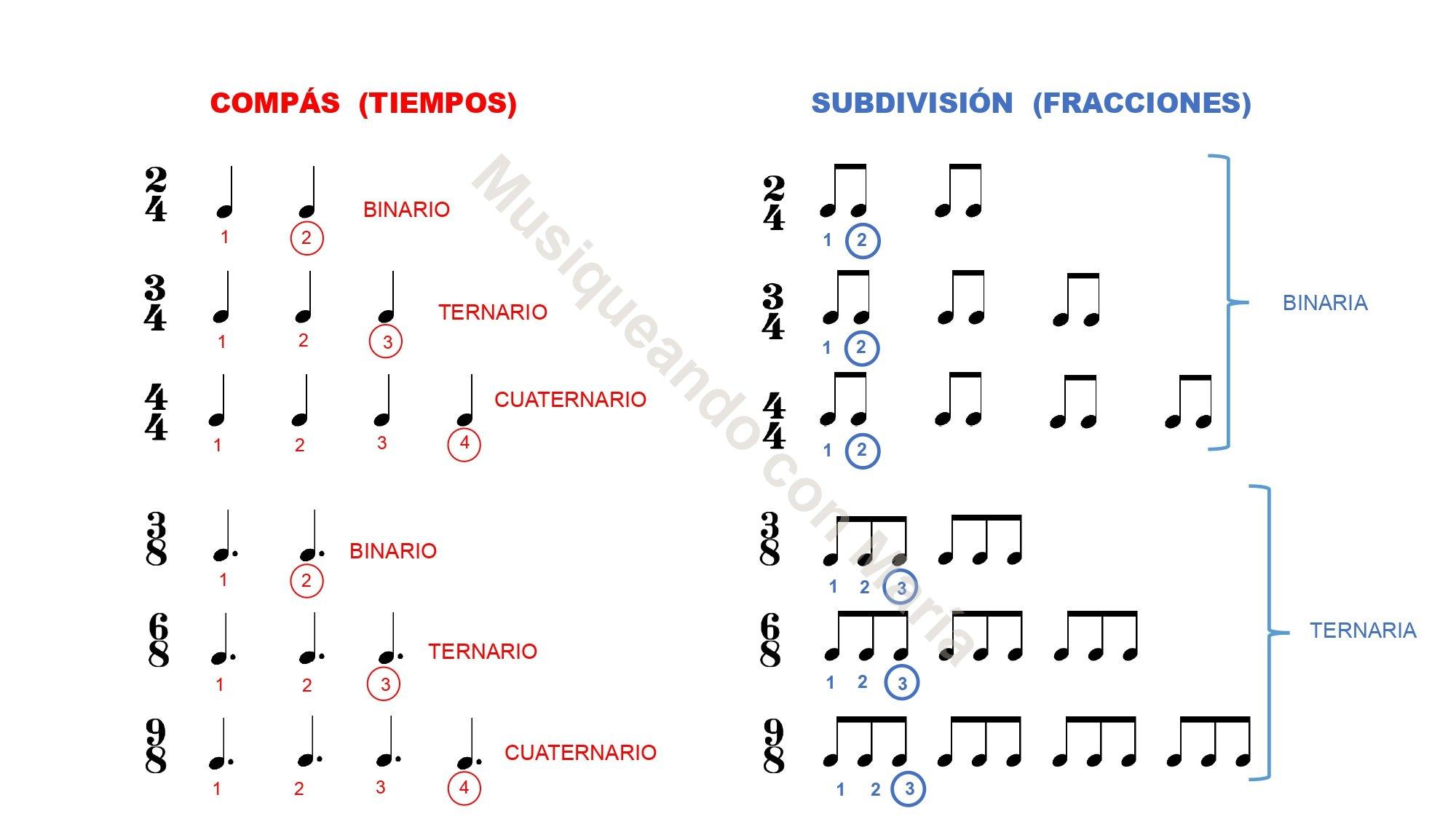 Explicacion de tipos de compases Musiqueando con Maria
