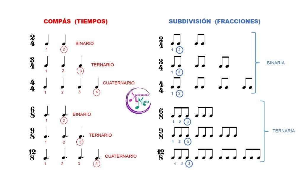 Explicacion tipos de compases