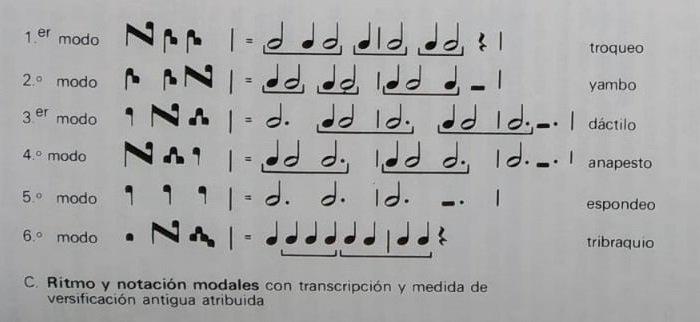 Ritmo y notación modales