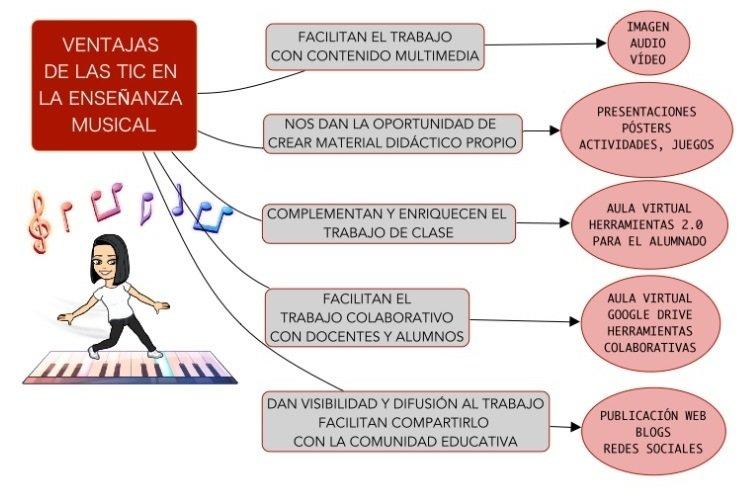 ventajas de las TIC 1