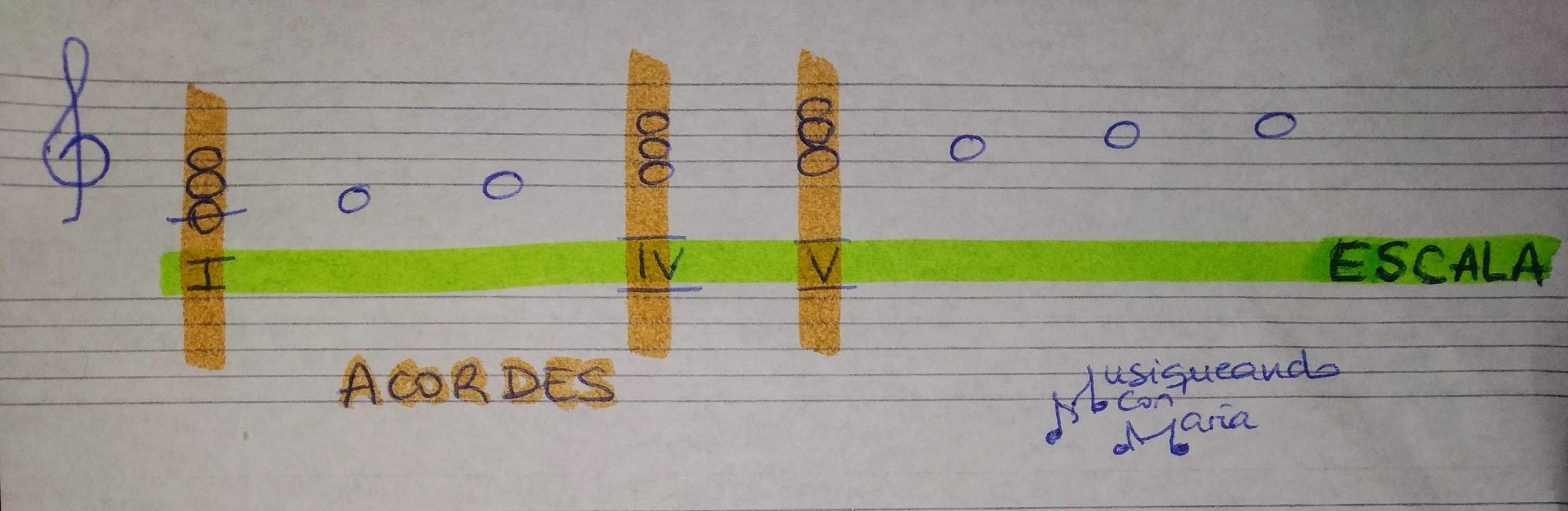 Análisis escala y acordes (visión horizontal y vertical)