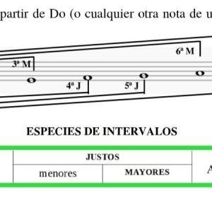 análisis de Intervalos Musiqueando con María