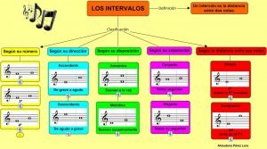 clasificación intervalos