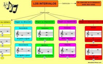 Intervalos musicales: su importancia en el lenguaje musical